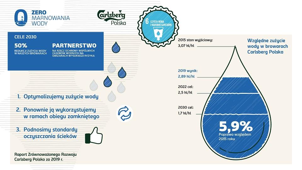 ZERO marnowania wody