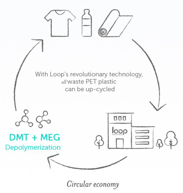 Loop: jak zmienić podejście do plastiku